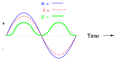 Lessons In Electric Circuits -- Volume II (AC) - Chapter 4